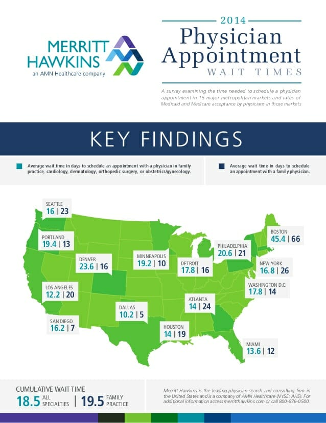 physician-appointment-wait-times-medicaid-and-medicare-acceptance-rates-infographic-1-638