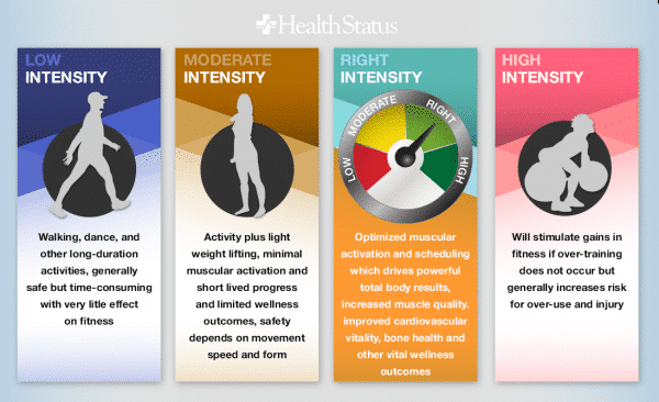 is-workout-intensity-important